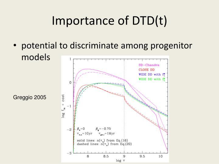 Importance of DTD(t)
