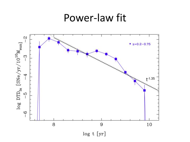 Power-law fit