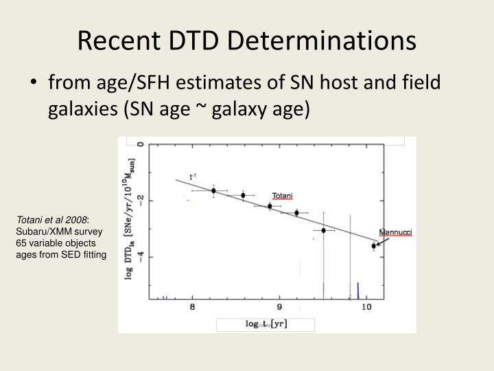 Recent DTD Determinations
