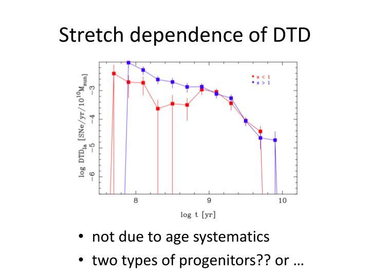 Stretch dependence of DTD