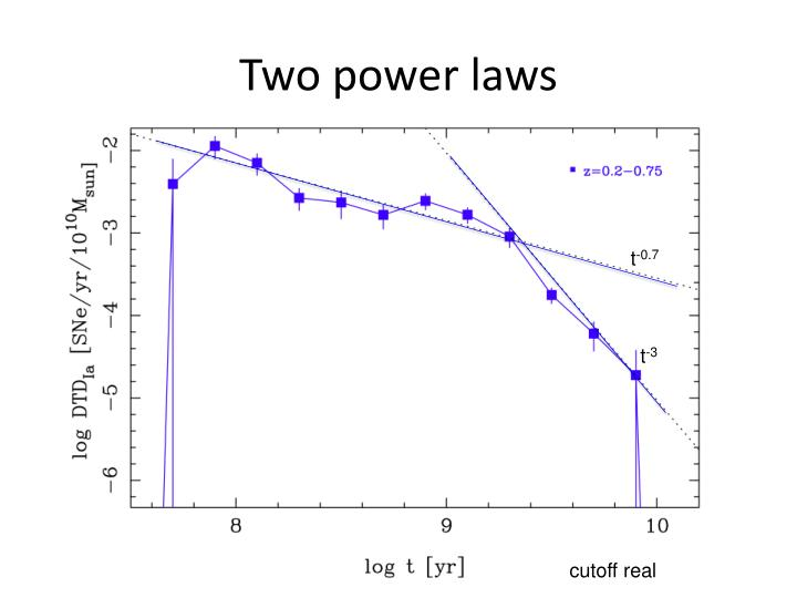Two power laws