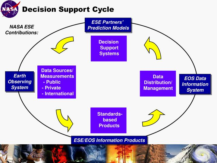Decision Support Cycle