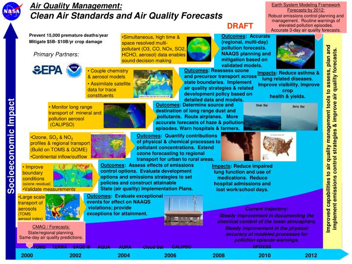 Air Quality Management: