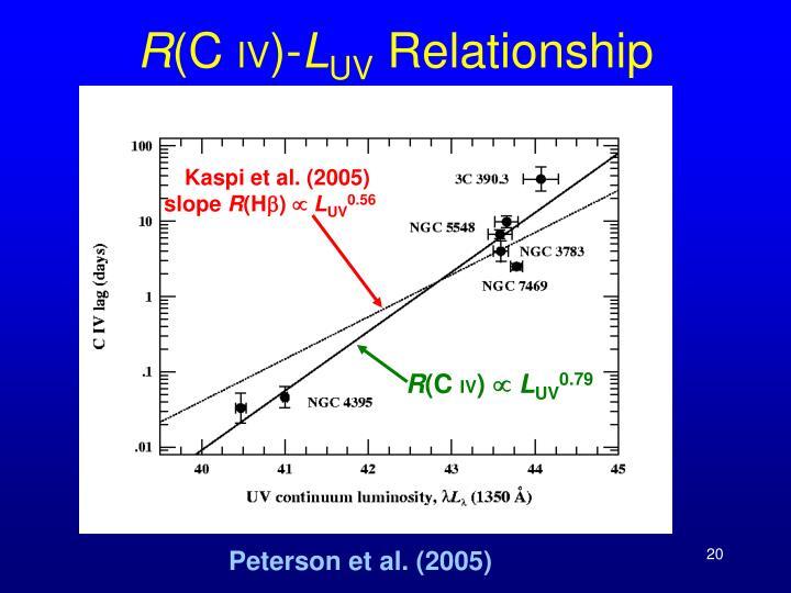 Kaspi et al. (2005)
