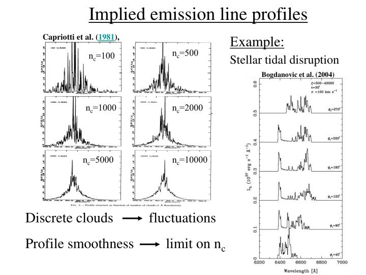 Implied emission line profiles