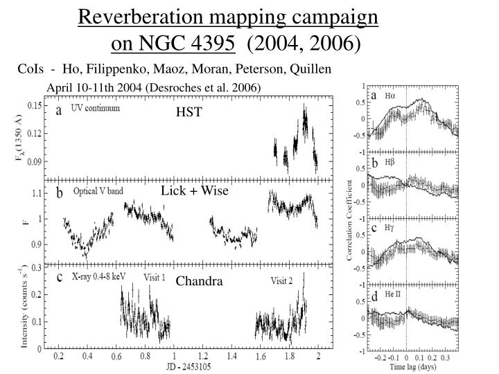 Reverberation mapping campaign