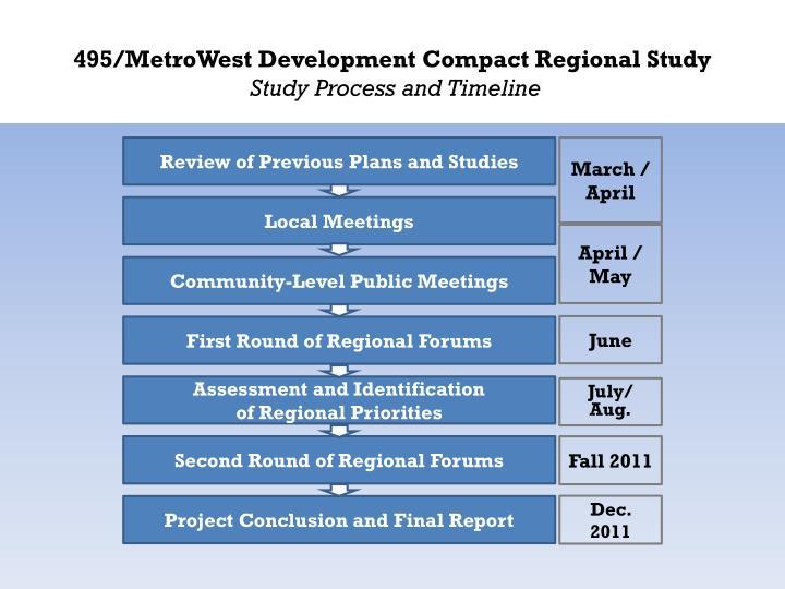 495/MetroWest Development Compact Regional Study
