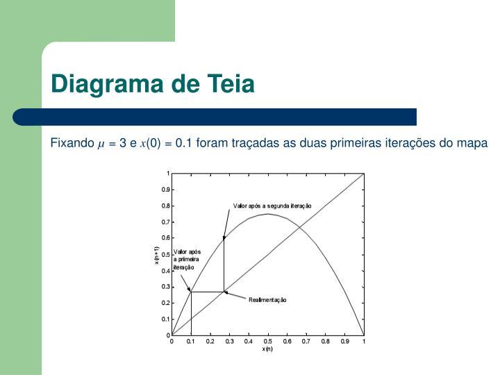 Diagrama de Teia