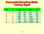 exponential smoothing model tracking signal