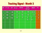 tracking signal month 3