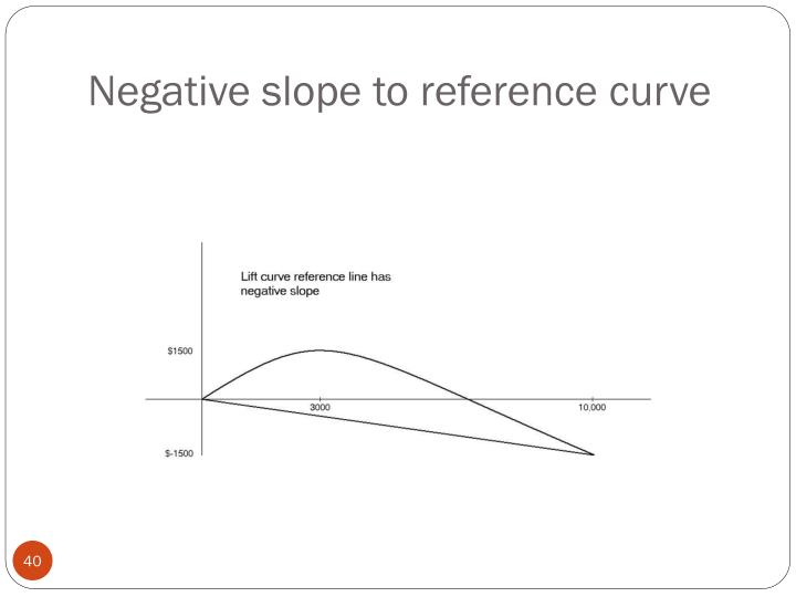 Negative slope to reference curve