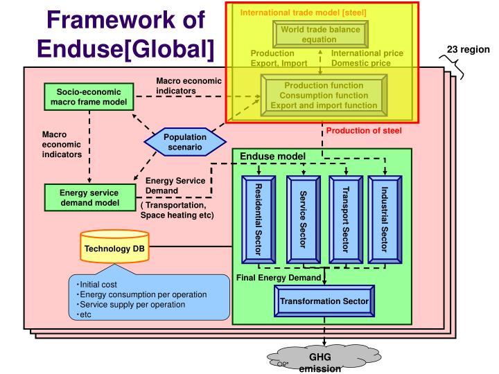 International trade model [steel]
