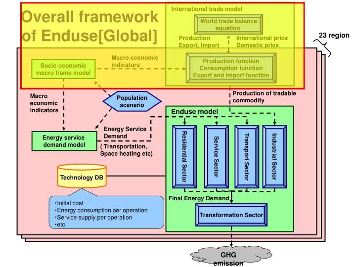 Overall framework of enduse global