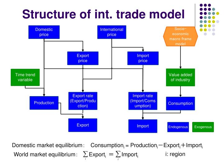 Structure of int. trade model
