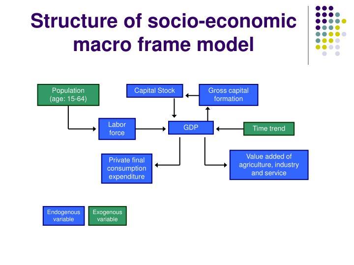 Structure of socio-economic