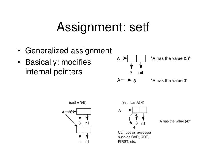 Assignment: setf