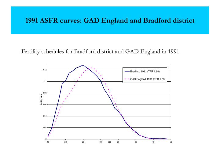1991 ASFR curves: GAD England and Bradford district