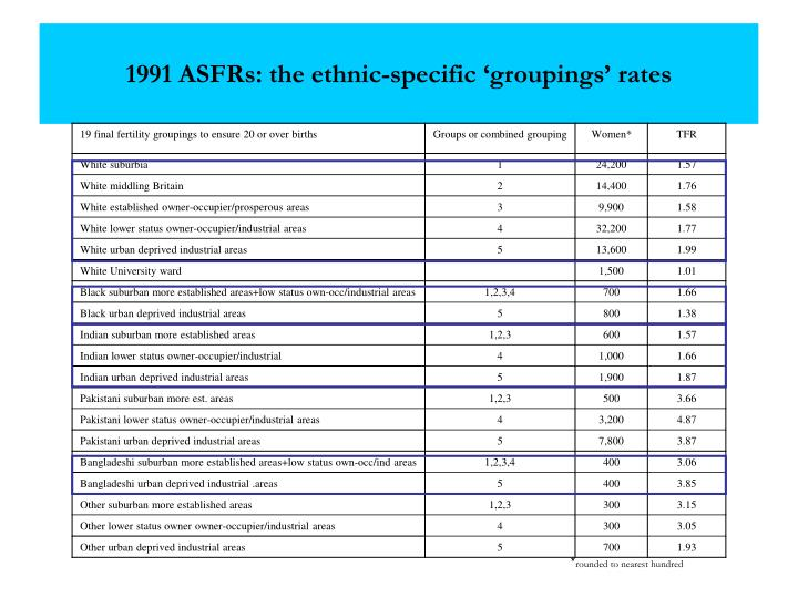 1991 ASFRs: the ethnic-specific 'groupings' rates