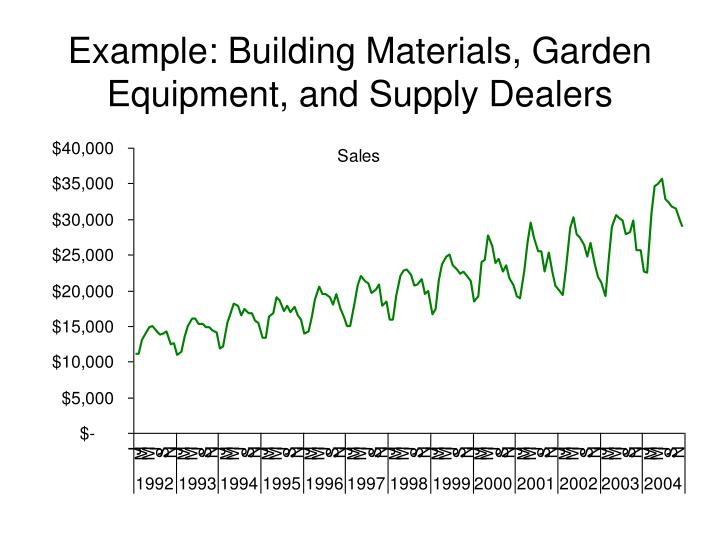 Example: Building Materials, Garden Equipment, and Supply Dealers