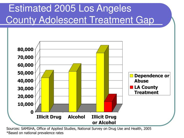 Estimated 2005 Los Angeles County Adolescent Treatment Gap
