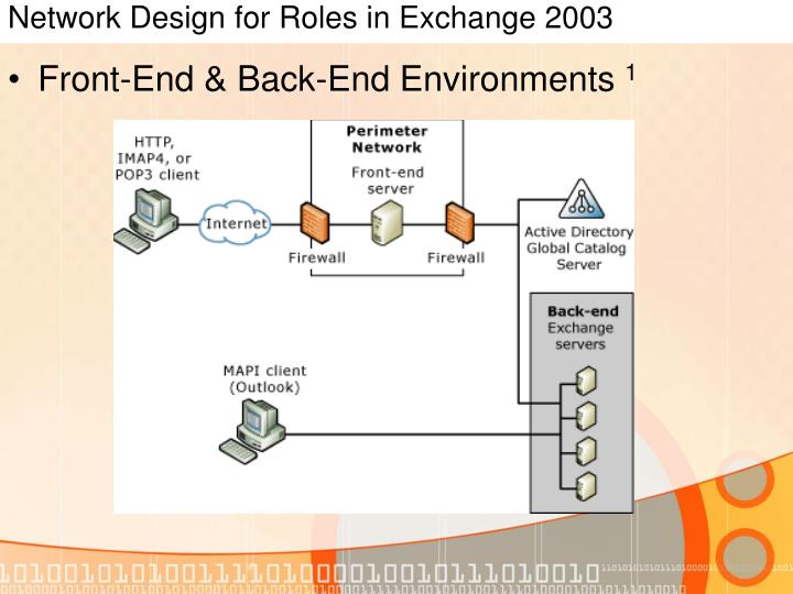 Network Design for Roles in Exchange 2003