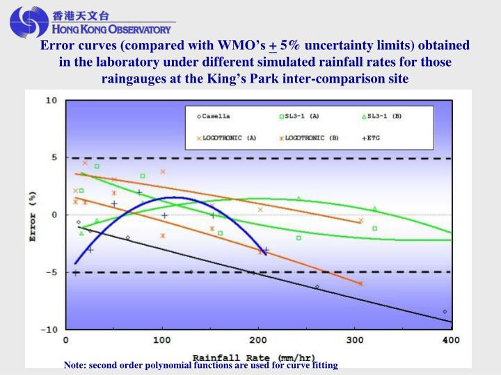 Error curves (compared with WMO's