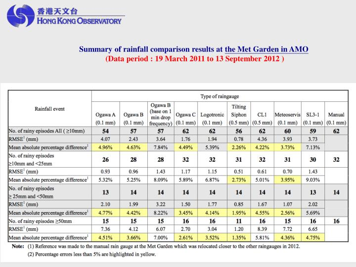 Summary of rainfall comparison results at