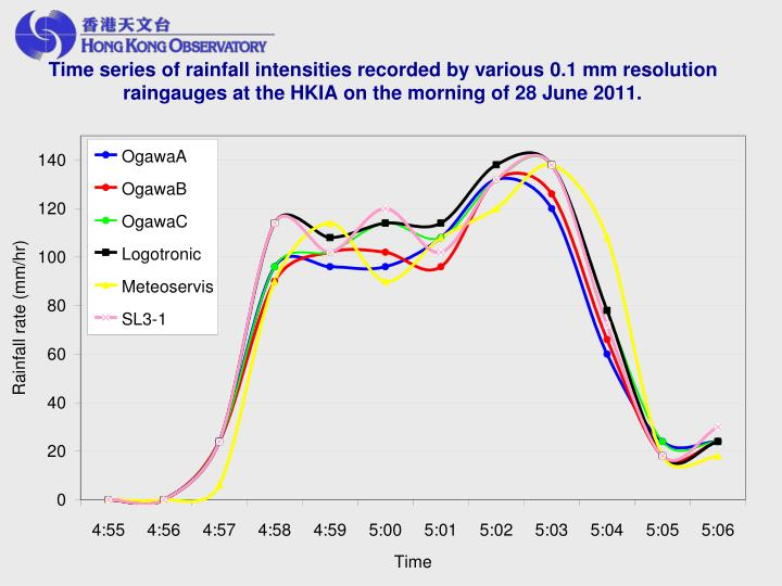 Time series of rainfall intensities recorded by various 0.1 mm resolution