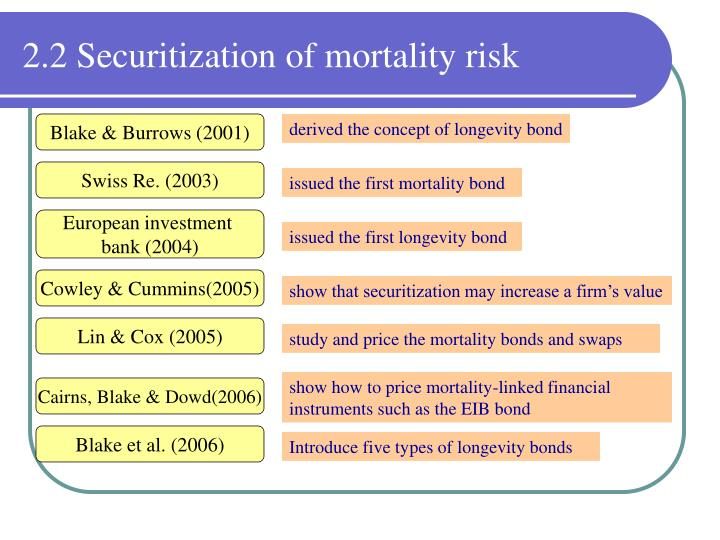2.2 Securitization of mortality risk