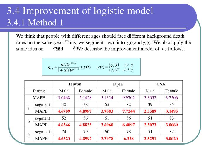 3.4 Improvement of logistic model