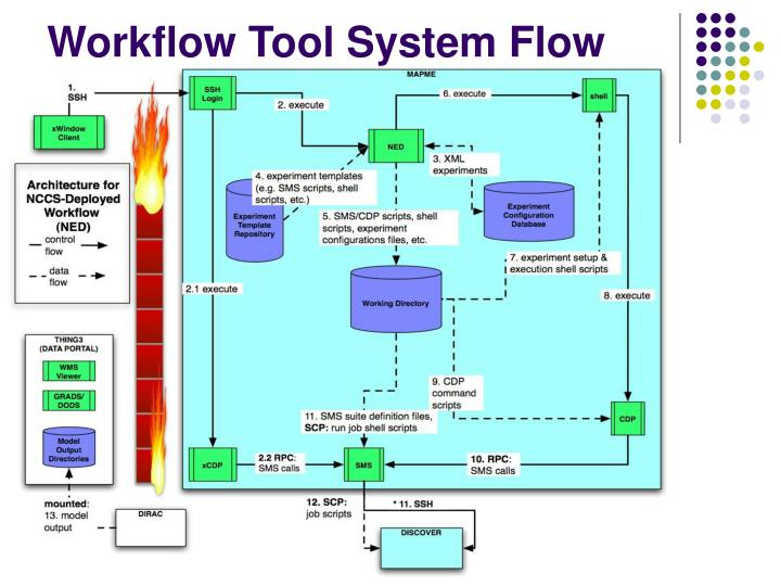 Workflow Tool System Flow