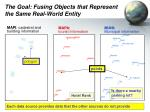 the goal fusing objects that represent the same real world entity1