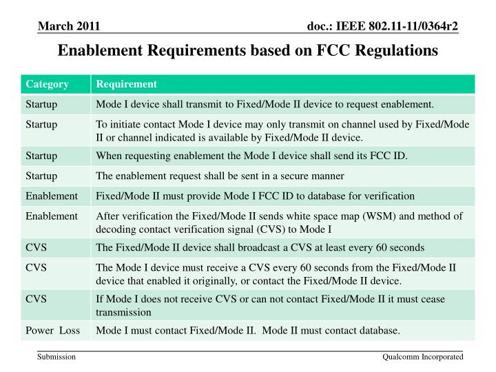 Enablement Requirements based on FCC Regulations
