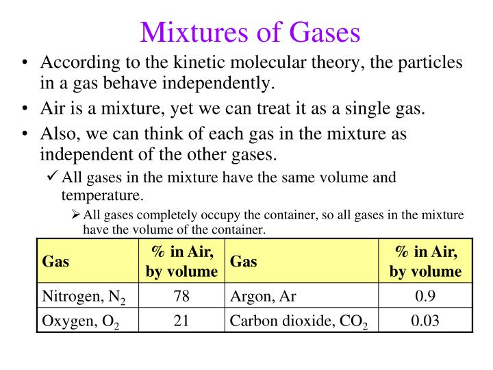 Mixtures of Gases