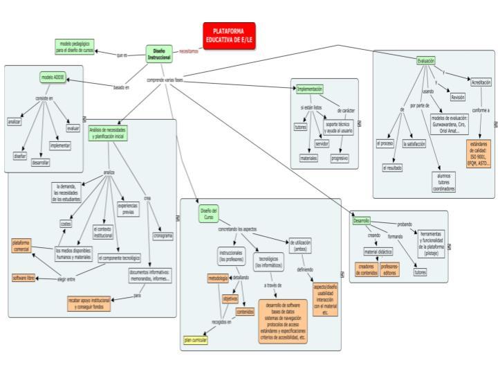 Desarrollo de una plataforma de e le mapa conceptual