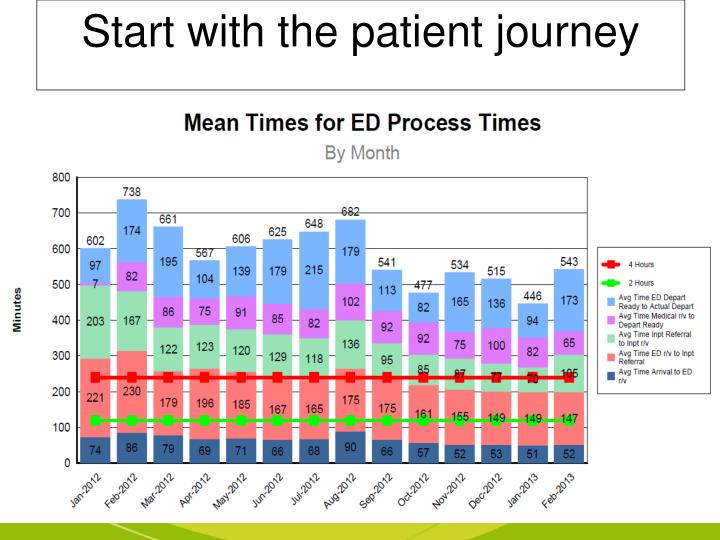 Start with the patient journey