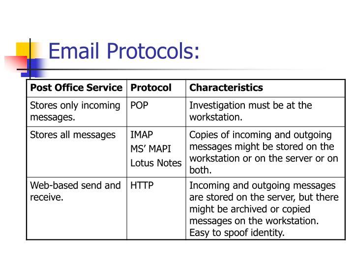 Email Protocols: