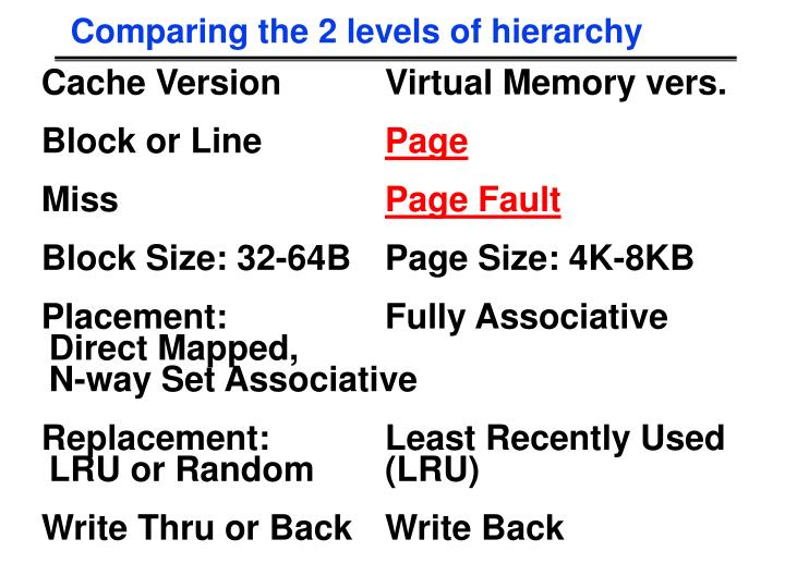 Comparing the 2 levels of hierarchy