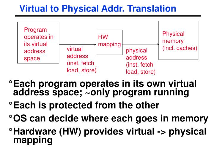 Virtual to Physical Addr. Translation