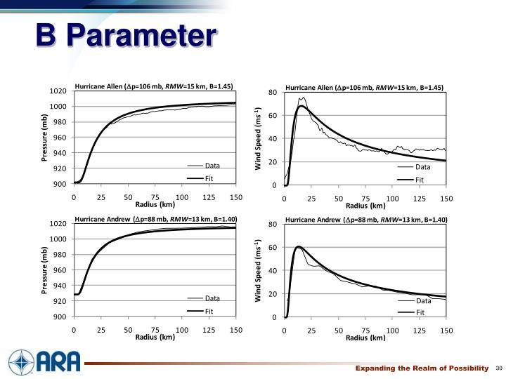 B Parameter