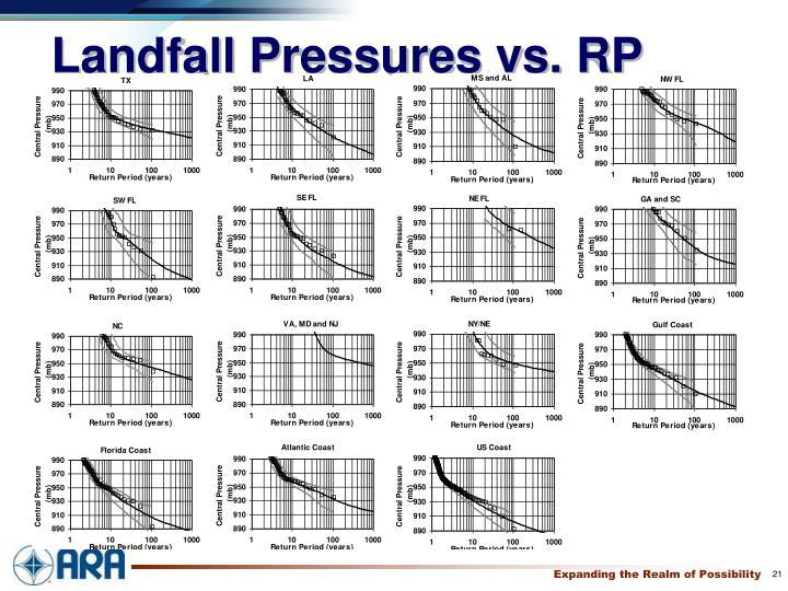 Landfall Pressures vs. RP