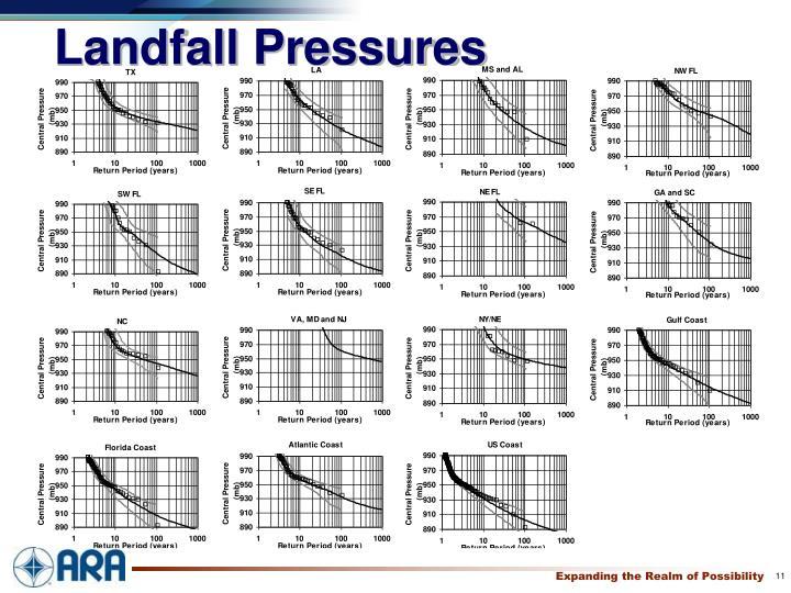 Landfall Pressures