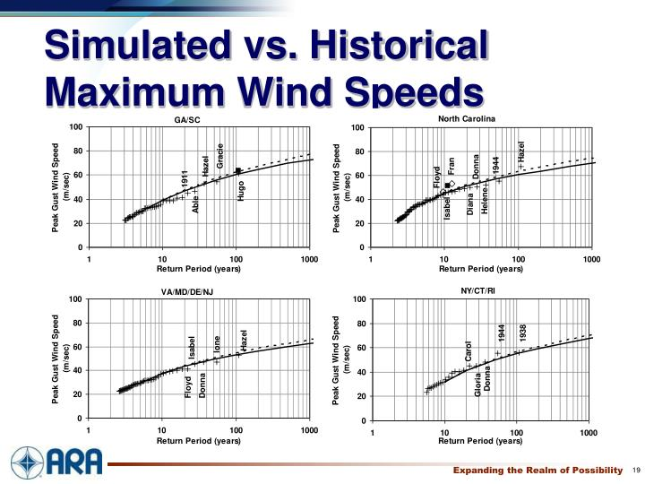 Simulated vs. Historical Maximum Wind Speeds