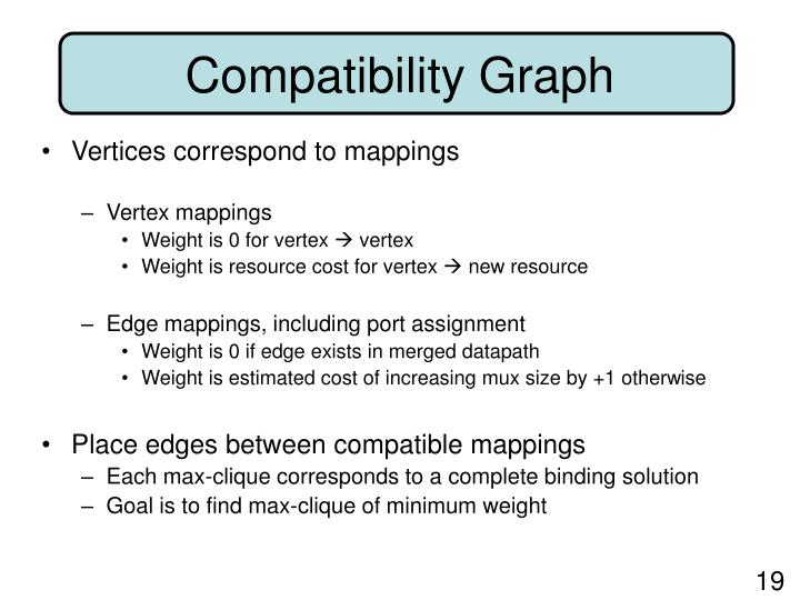 Vertices correspond to mappings