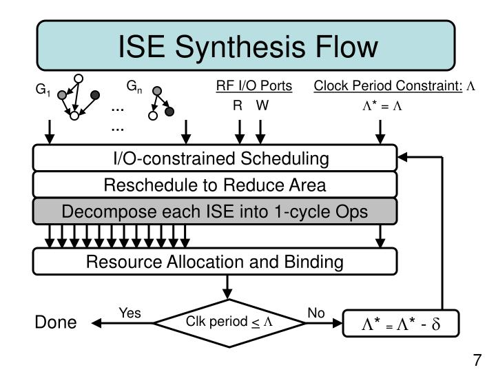 ISE Synthesis Flow