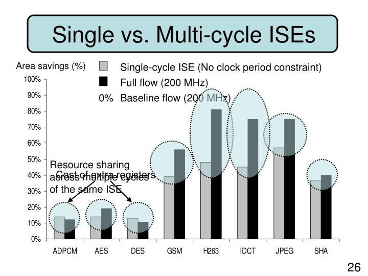 Resource sharing across multiple cycles of the same ISE