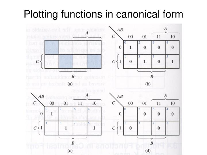 Plotting functions in canonical form