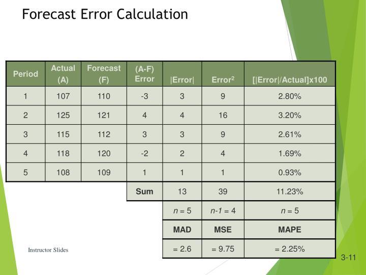 Forecast Error Calculation