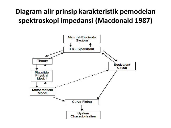 Diagram alir prinsip karakteristik pemodelan spektroskopi impedansi macdonald 1987