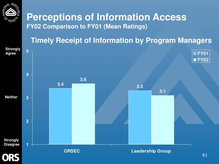 Perceptions of Information Access